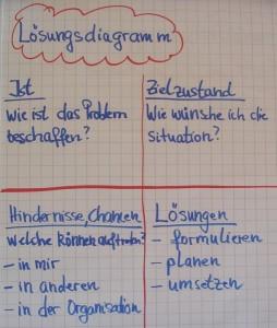 Diagramm - Konfliktklärung durch Gewaltfreie Kommunikation (GFK)